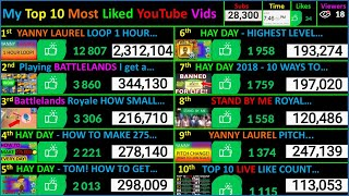 My LIVE TOP 10 Most LIKED Videos on YouTube!