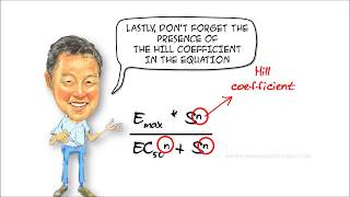 Understanding the concentrationresponse curve #1  The shape of the CR curve