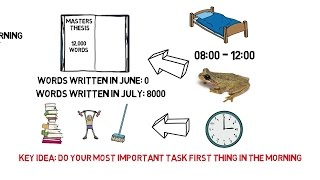 How To Be Productive - Eat That Frog by Brian Tracy