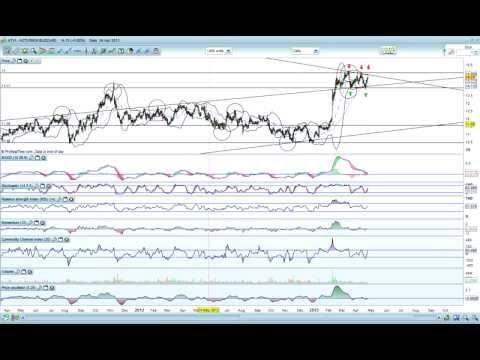 Technical Analysis : Stock Analysis Activision Blizzard -ATVI- [04/24/2013]