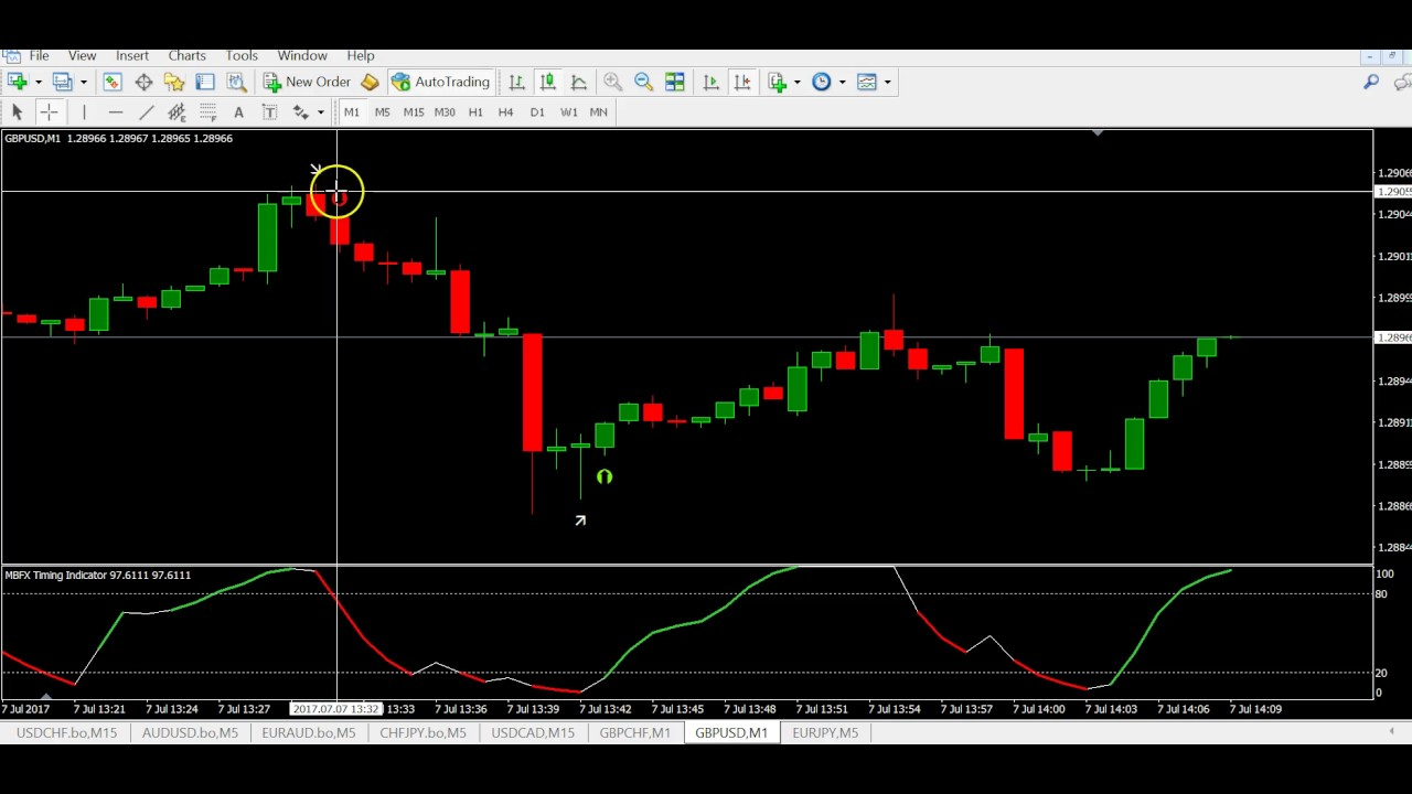 Day trading tutorial video