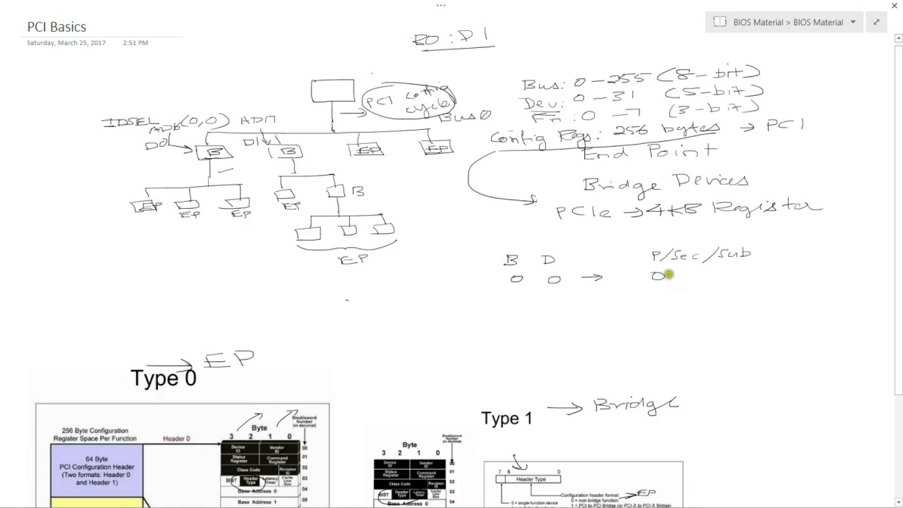 System Architecture: 6 - PCI Basics and Bus Enumeration