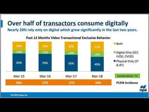 HOW NPD'S REPORT OF CONSUMERS PRIMARILY BUYING PHYSICAL CONTENT RELATES TO GAMING