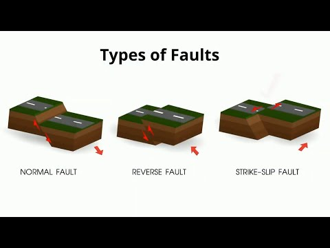 Types of Faults in Geology