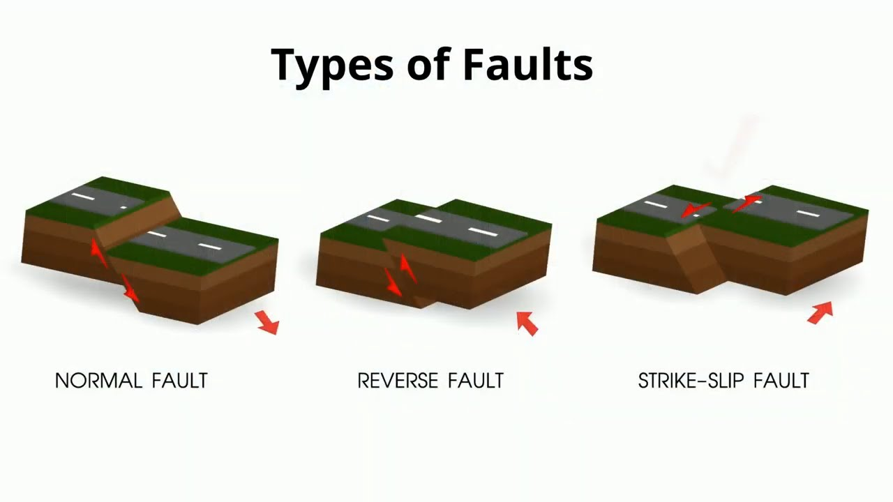 Download Types of Faults in Geology