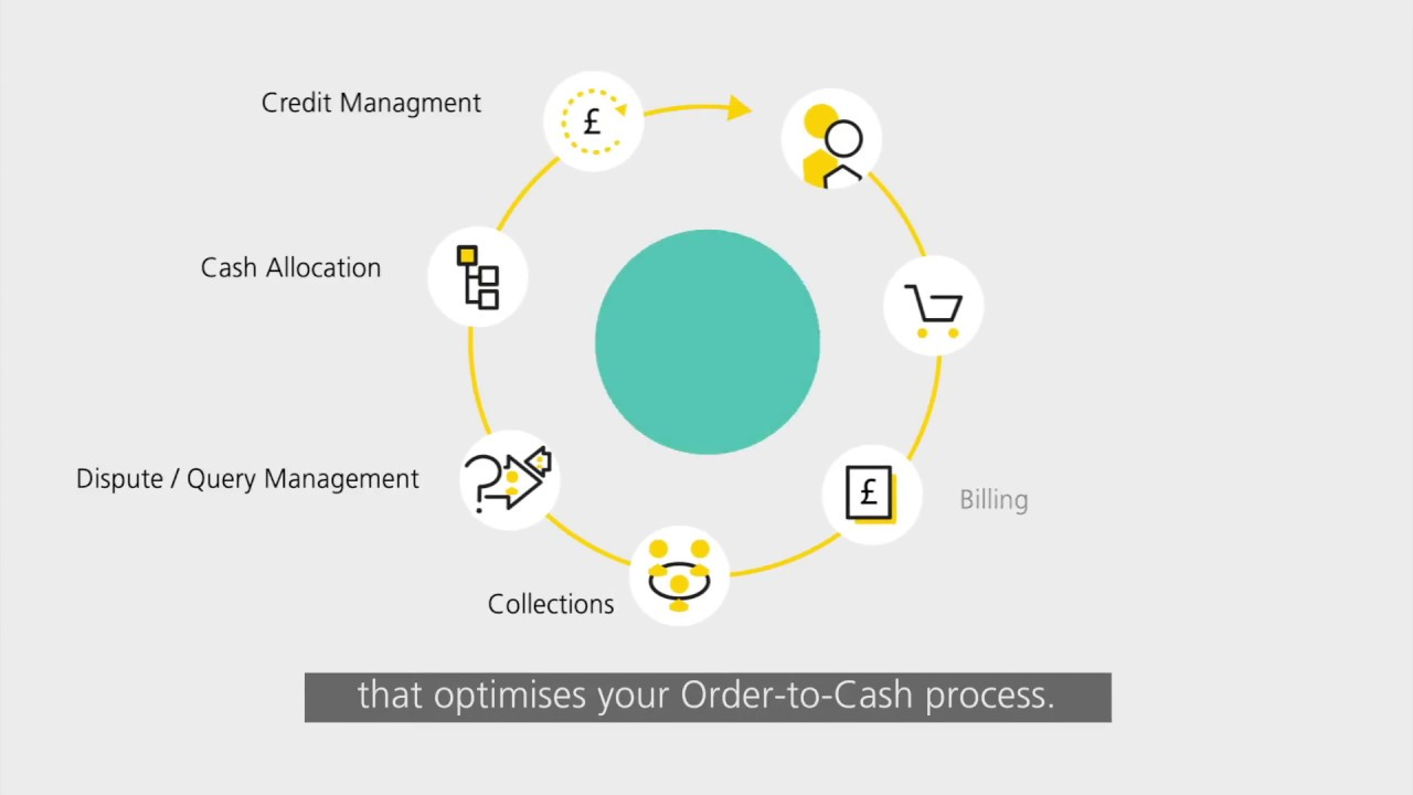 order to cash solution from swiss post solutions [ 1280 x 720 Pixel ]