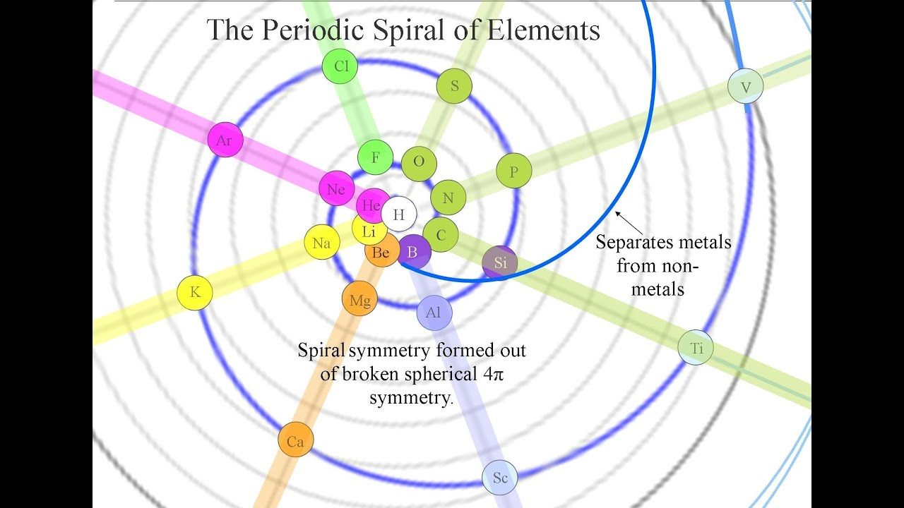 The spiral periodic table that you have never seen before youtube gamestrikefo Image collections