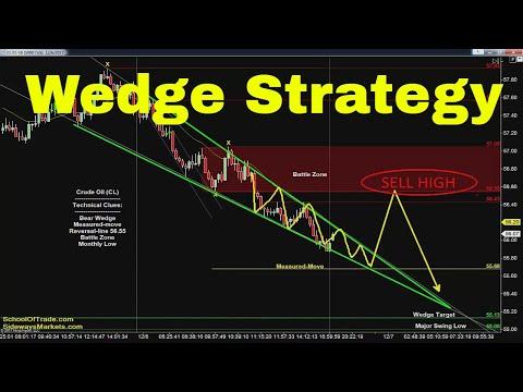 Wedge Day Trading Strategy | Crude Oil, Emini, Nasdaq, Gold & Euro
