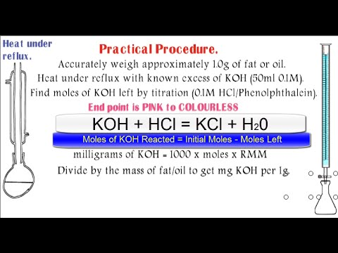 What Is an Iodine Value?
