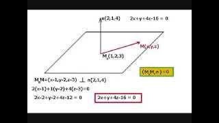 Геометрия уравнение плоскости пример