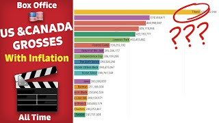 All Time Box Office Adjusted for ticket-price inflation ($)- United States and Canada Grosses