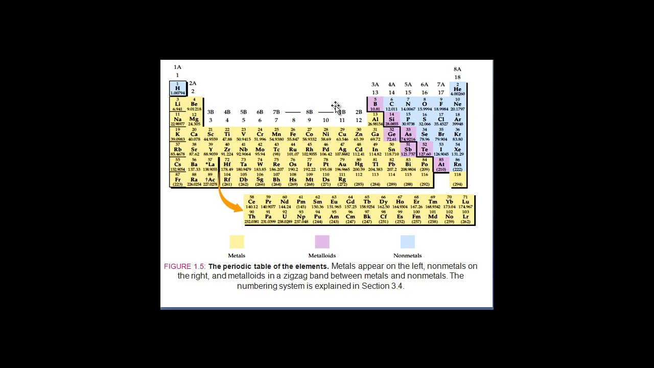 Chemistry periodic table first 20 elements somali by bare chemistry periodic table first 20 elements somali by bare myariisow gamestrikefo Images