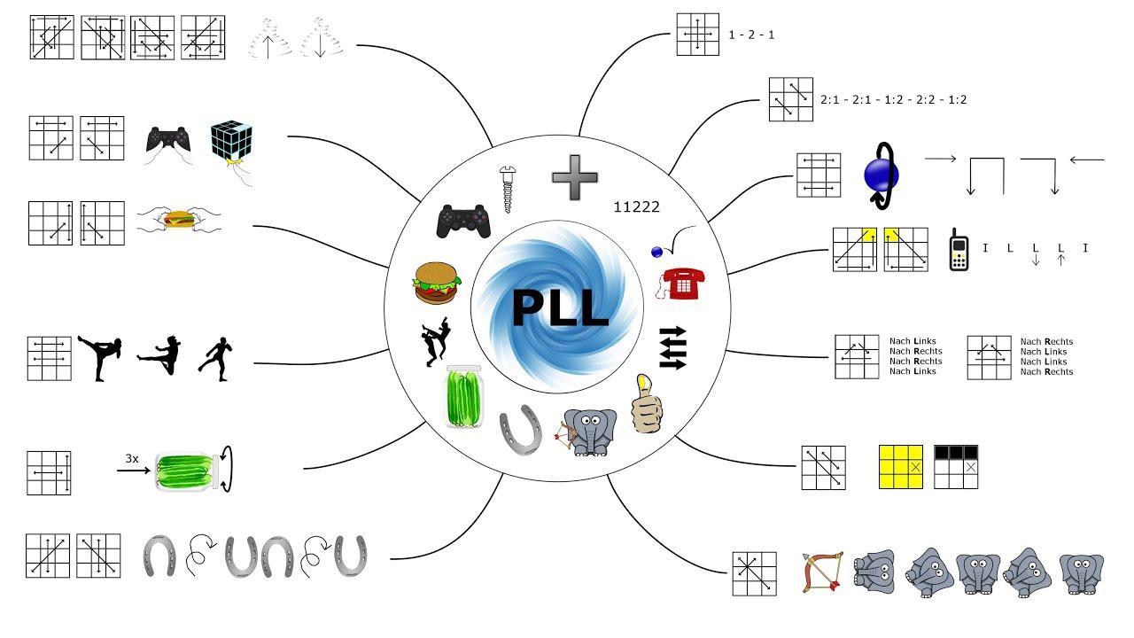 PLL Tutorial - Verständlich und mit Bildsprache erklärt [HD]