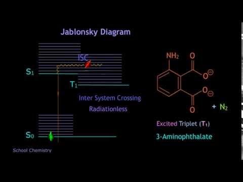 Mechanistic interpretation of luminol chemiluminesence jablonsky mechanistic interpretation of luminol chemiluminesence jablonsky diagram ccuart Images