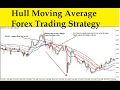 Hull Moving Average Forex Trading Strategy - YouTube