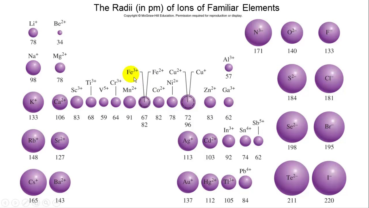 Melting point trends in the periodic table images periodic table melting point trend in periodic table choice image periodic trends in the periodic table youtube trends gamestrikefo Image collections