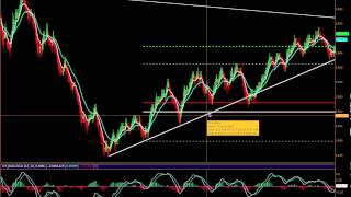 How to Draw Trend Lines - Technical Analysis for Traders