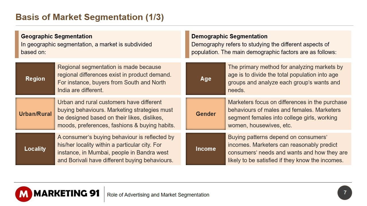 demographic segmantation nespresso Essays - largest database of quality sample essays and research papers on nespresso segmentation.