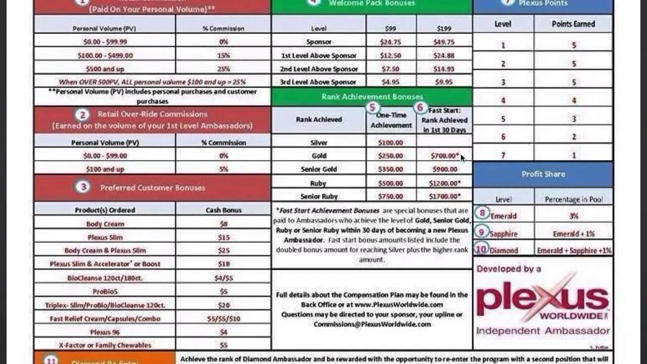 PLEXUS Compensation Plan Overview with Michelle Thomas ...  PLEXUS Compensa...