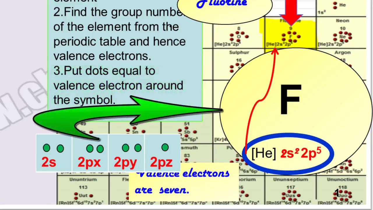 how to draw lewis dot structures fluorine f chlorine cl bromine br iodine i astatine as  [ 1280 x 720 Pixel ]