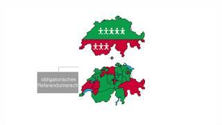 Das politische System der Schweiz   einfach und verständlich erklärt