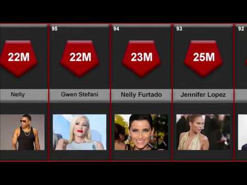 Best-Selling Music Artists | Top 100 Best Selling Artists Of All Times