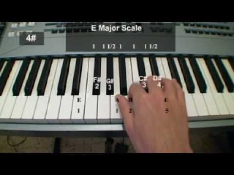 12 Major Scales on Piano  A Free Piano Lesson Piano Theory
