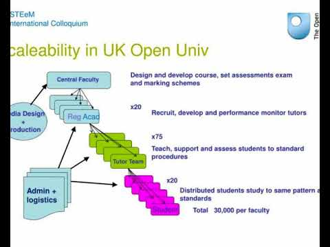 ukou overview distance education then and now