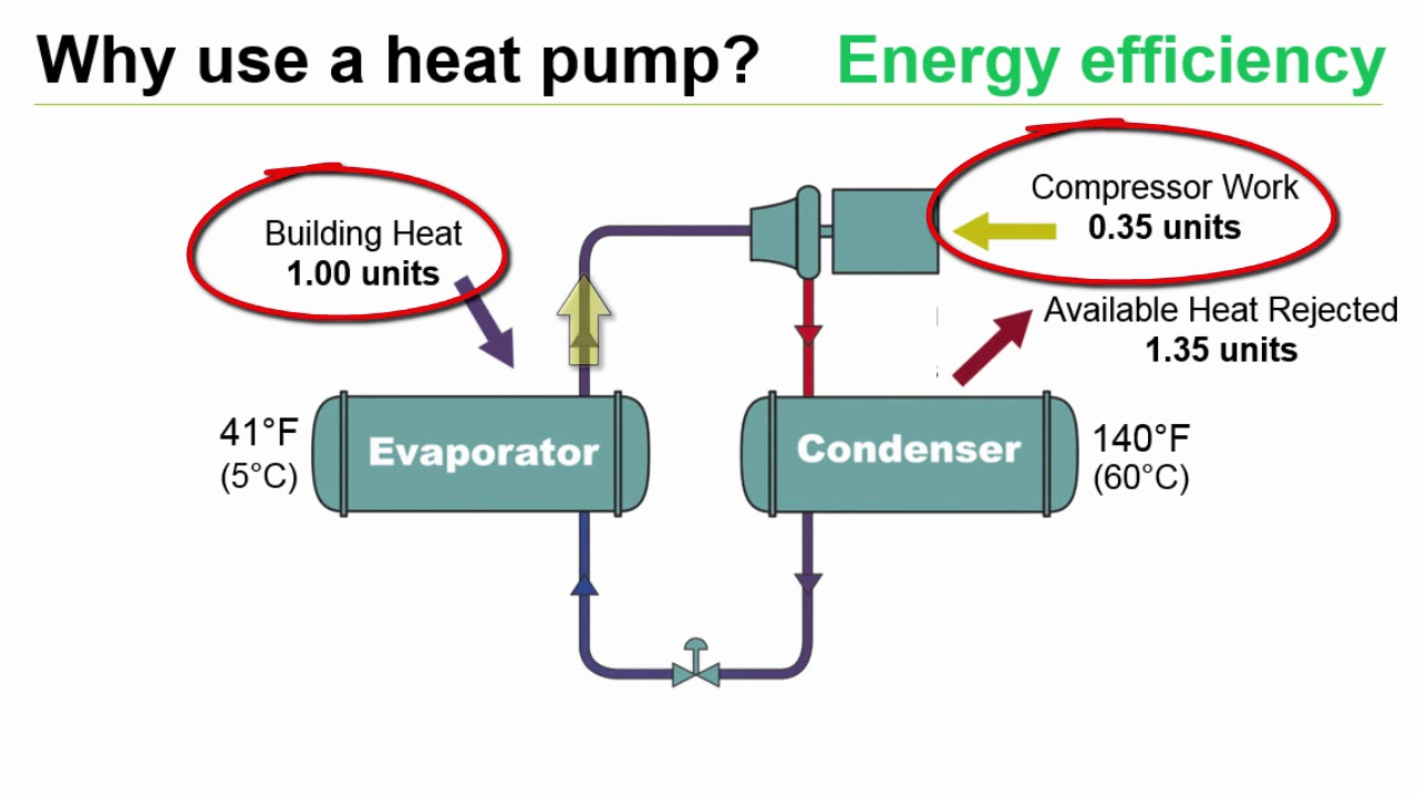 utilizing heat pumps for simultaneous heating and cooling applications [ 1280 x 720 Pixel ]