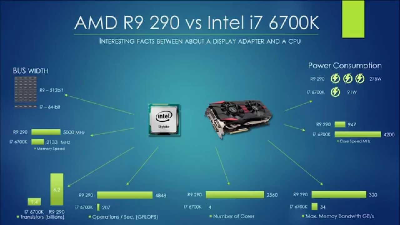 how to change display adapter from intel to amd