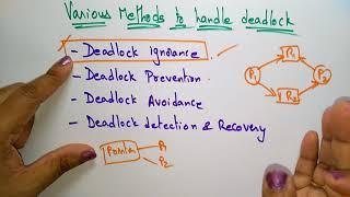 deadlock handling in operating system   deadlock ignorance  