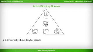 What is Active Directory?