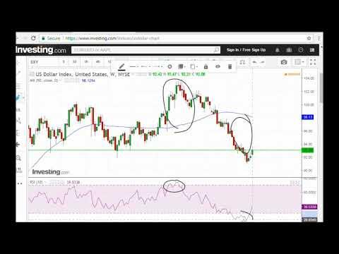 Gold price analysis, 1 October 2017