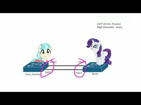 Configuring Cisco LACP EtherChannel - YouTube