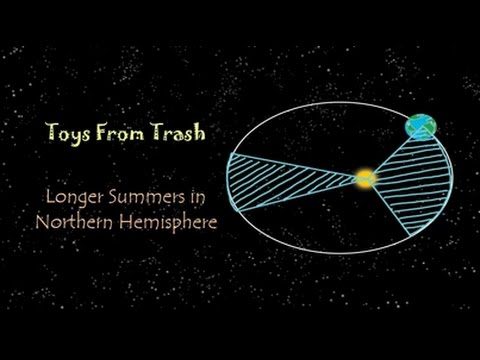 Why longer Summers in Northern Hemisphere | English | Earth Science, Astronomy, Geography