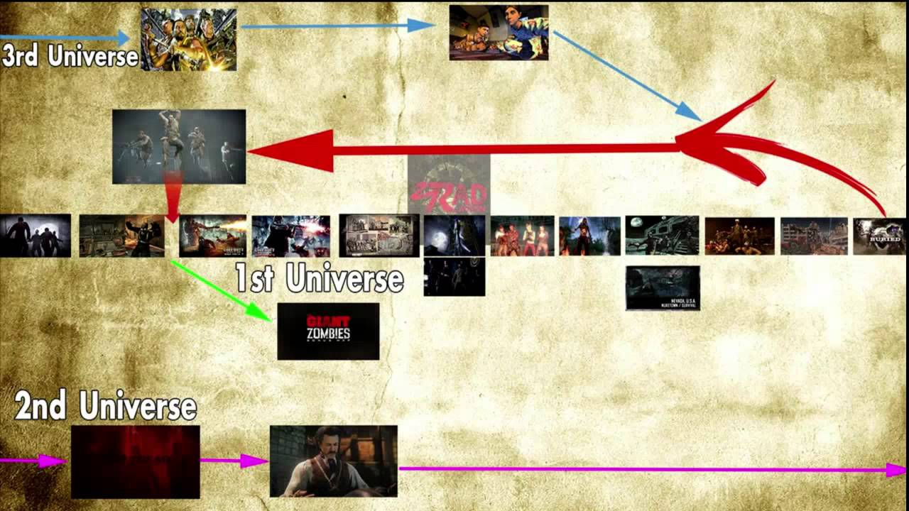 INSANE ZOMBIES TIMELINE EXPLANATION! (With Graph!)