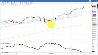 Algorithmic Trading, Ninjatrader Strategy Crude Oil