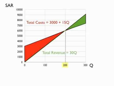 Pizza Breakeven Analysis - YouTube - Breakeven Analysis