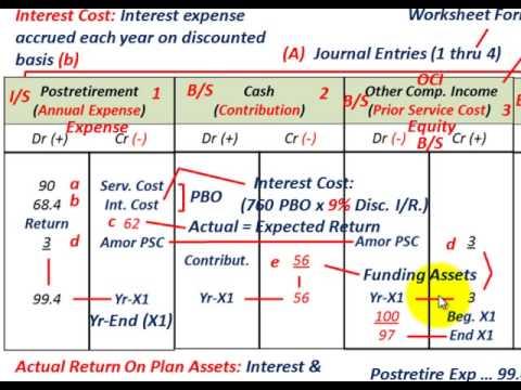 Postretirement Benefits Accounting (Benefit Obligations, Expenses, APBO Liabilites Vs Plan Assets)