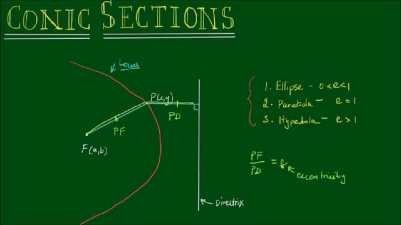 Conic Sections - Focus  Directrix And Eccentricity
