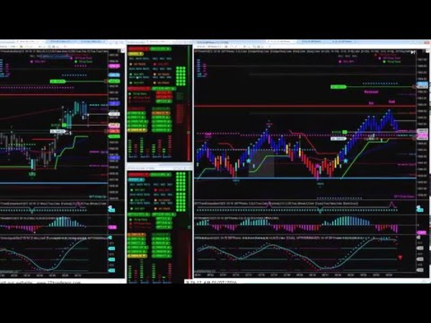 day trading -E-mini S&P 500 Futures –  Best Pro Trade
