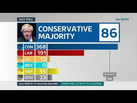 Exit Poll Predicts 86 Seat Majority For Boris Johnson | General Election 2019