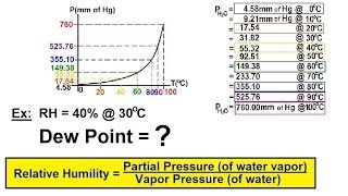 Chemistry of Gases (31 of 40) Relative Humidity (RH) and Dew Point