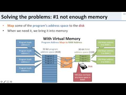 Virtual Memory: 3 What is Virtual Memory?