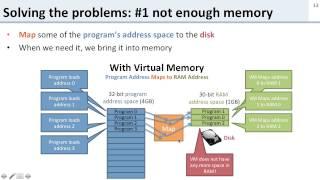 Virtual Memory: 3 What is Virtual Memory?