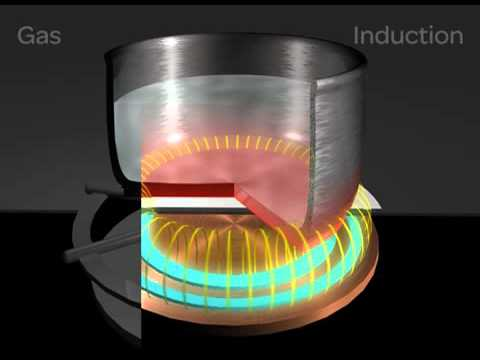 How An Induction Cooktop Works Mp4