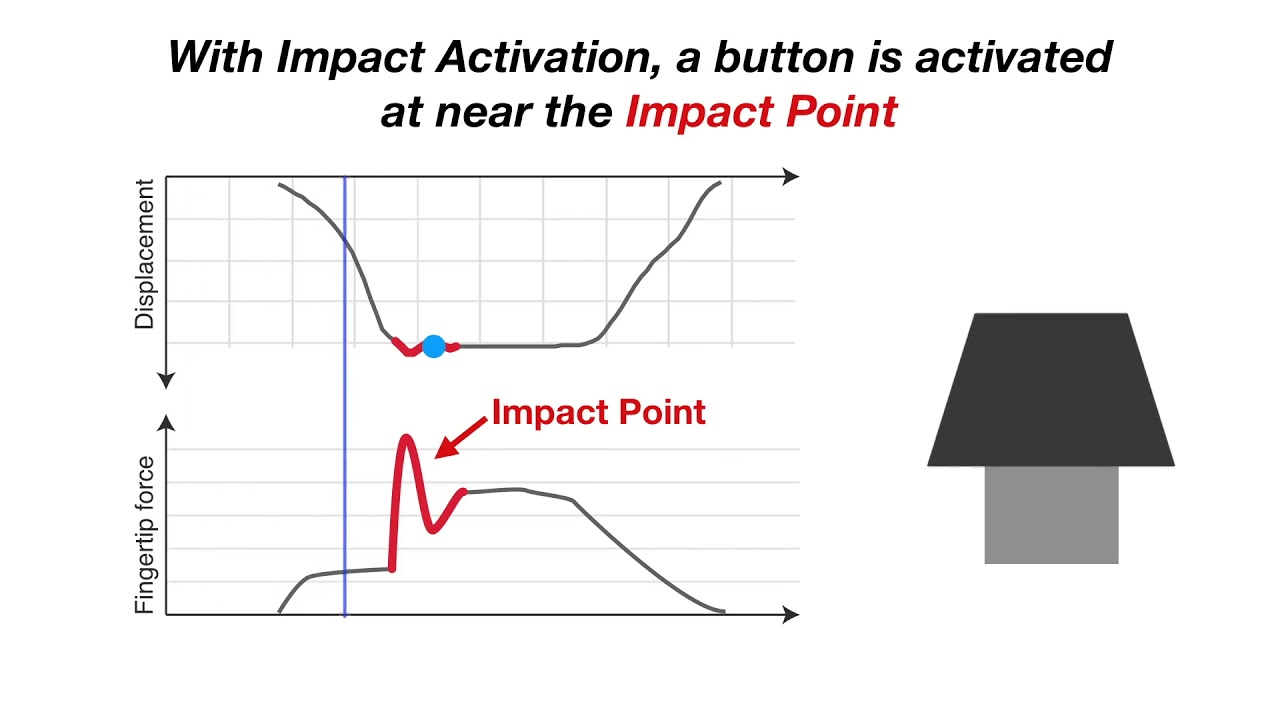 Impact Activation Improves Rapid Button Pressing