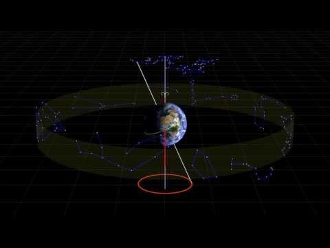 Precession of the earth