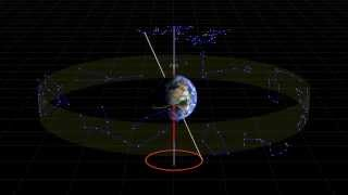 Precession of the earth
