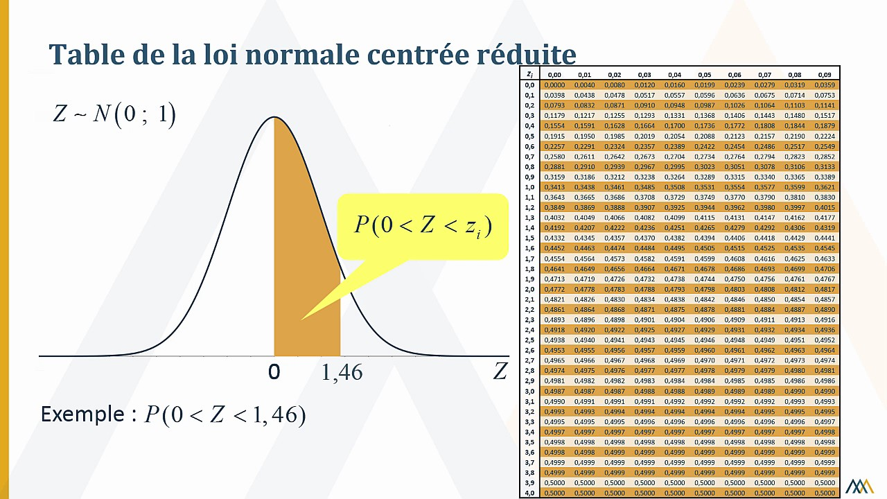 Valuation de probabilit s ou de proportions l aide de for Table quantile loi normale